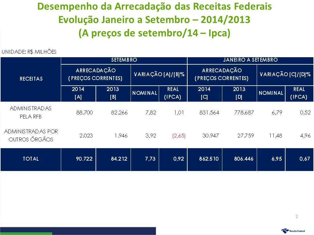 Desempenho da Arrecadação das Receitas Federais Evolução Janeiro a Setembro – 2014/2013 (A preços de setembro/14 – Ipca) 2
