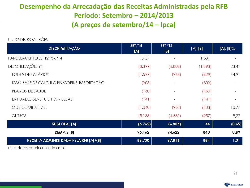 Desempenho da Arrecadação das Receitas Administradas pela RFB Período: Setembro – 2014/2013 (A preços de setembro/14 – Ipca) 21