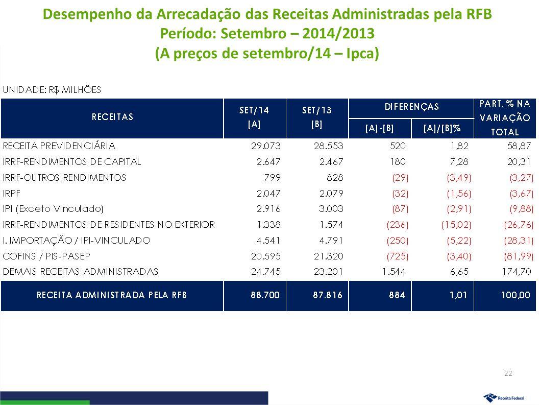Desempenho da Arrecadação das Receitas Administradas pela RFB Período: Setembro – 2014/2013 (A preços de setembro/14 – Ipca) 22