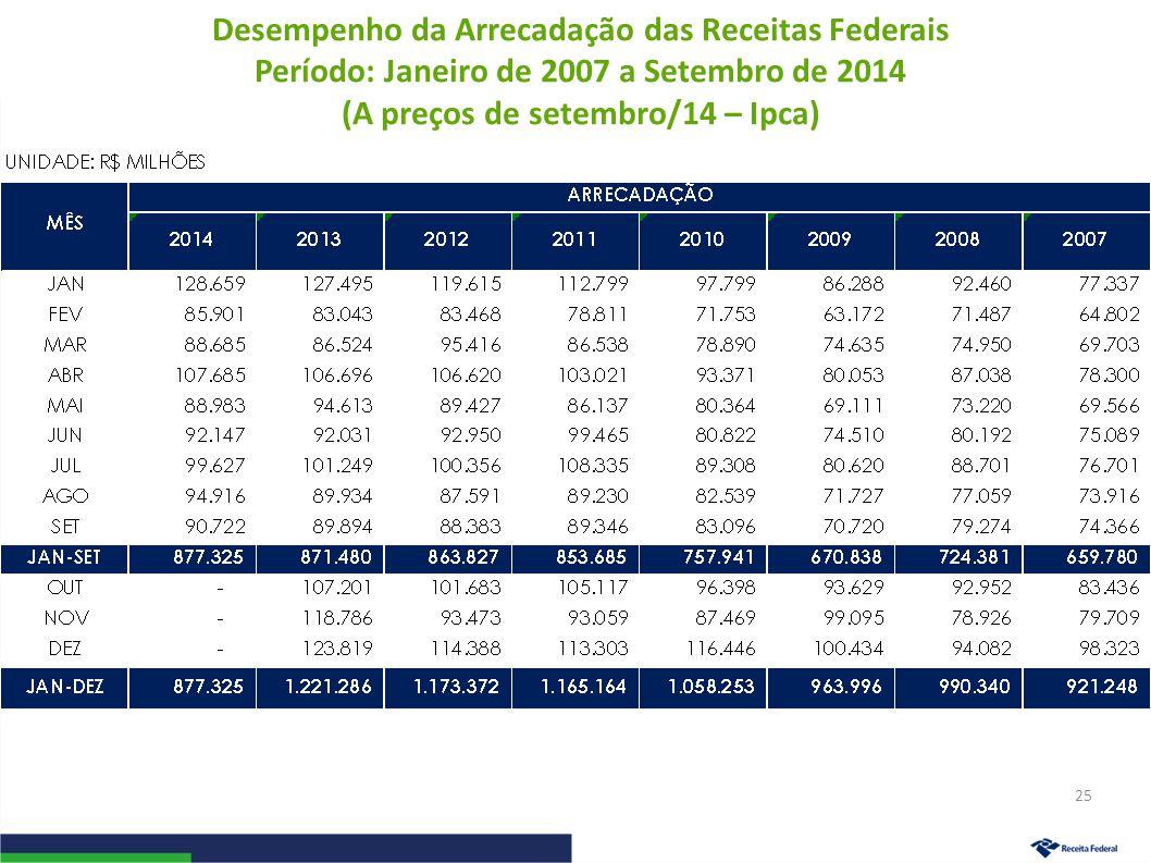 Desempenho da Arrecadação das Receitas Federais Período: Janeiro de 2007 a Setembro de 2014 (A preços de setembro/14 – Ipca) 25