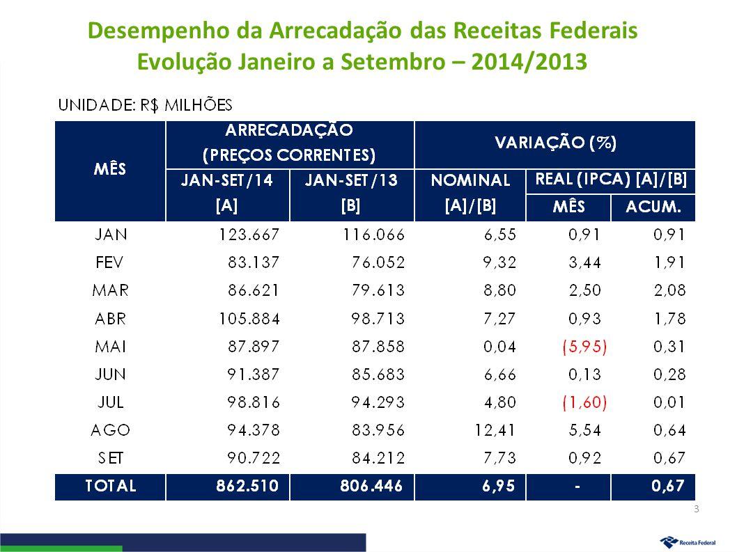IRPJ/CSLL Período: Janeiro a Setembro – 2014/2013 (A preços de setembro/14 – Ipca) 14
