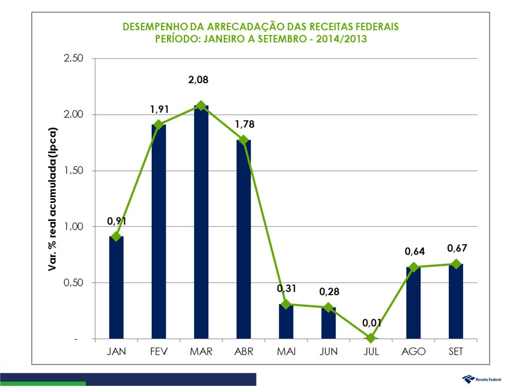 Desempenho da Arrecadação das Receitas Administradas pela RFB Evolução Janeiro a Setembro – 2014/2013 5