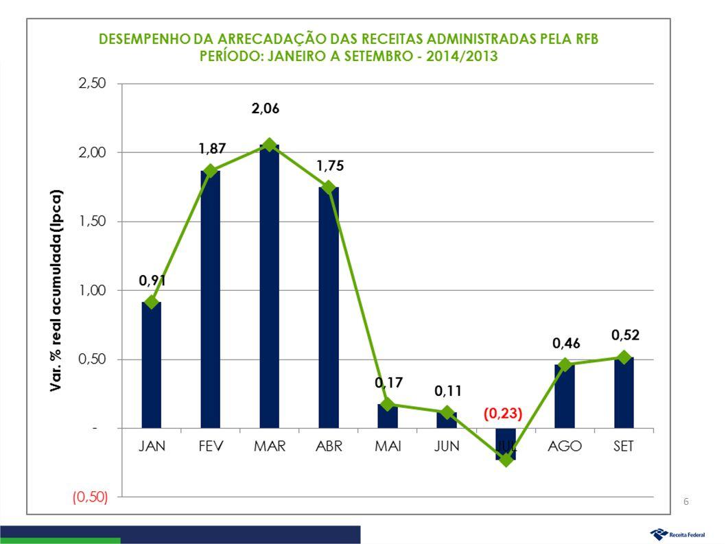 Arrecadação da Receita Administrada pela RFB (Exceto Previdenciária) Período: Janeiro a Setembro – 2014/2013 (A preços de setembro/14 – Ipca) 17