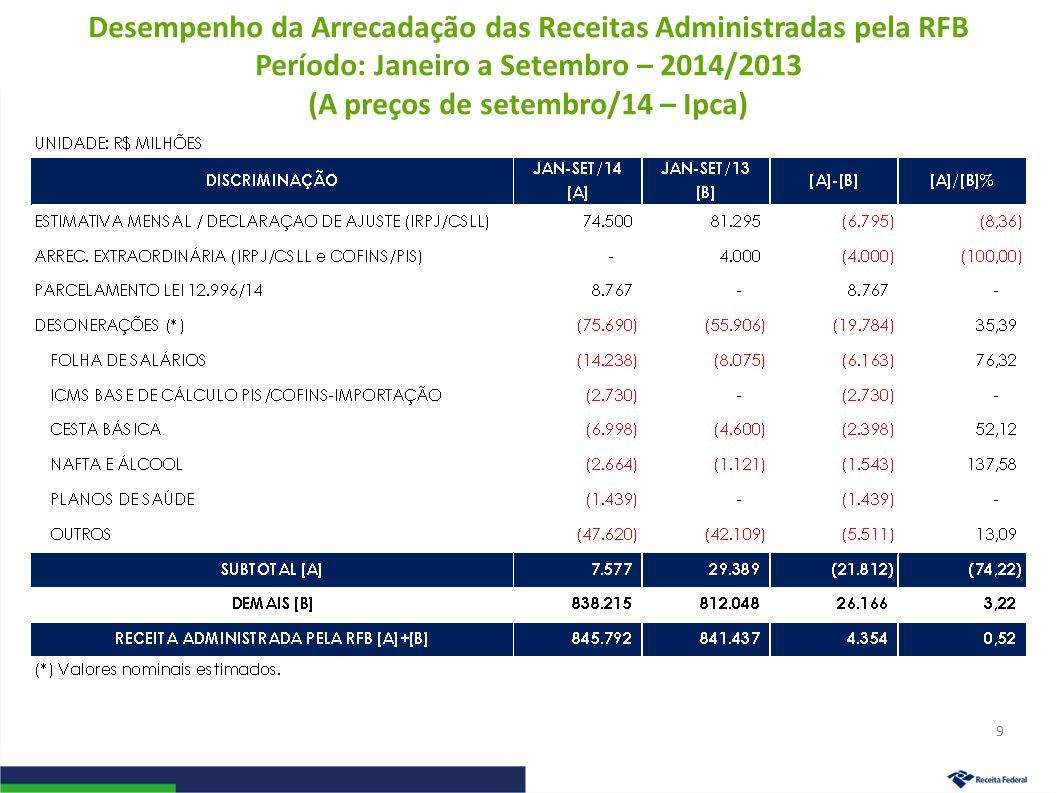 Desempenho da Arrecadação das Receitas Administradas pela RFB Período: Janeiro a Setembro – 2014/2013 (A preços de setembro/14 – Ipca) 9