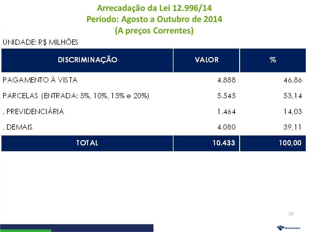 Arrecadação da Lei 12.996/14 Período: Agosto a Outubro de 2014 (A preços Correntes) 10