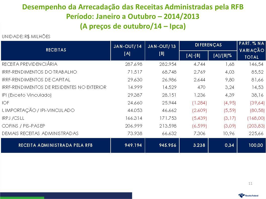 Desempenho da Arrecadação das Receitas Administradas pela RFB Período: Janeiro a Outubro – 2014/2013 (A preços de outubro/14 – Ipca) 11