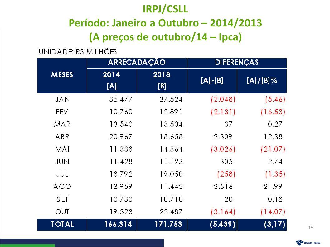 IRPJ/CSLL Período: Janeiro a Outubro – 2014/2013 (A preços de outubro/14 – Ipca) 15