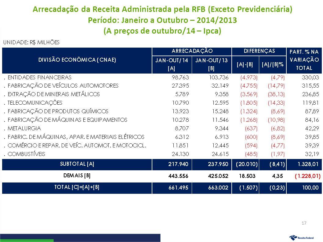 Arrecadação da Receita Administrada pela RFB (Exceto Previdenciária) Período: Janeiro a Outubro – 2014/2013 (A preços de outubro/14 – Ipca) 17