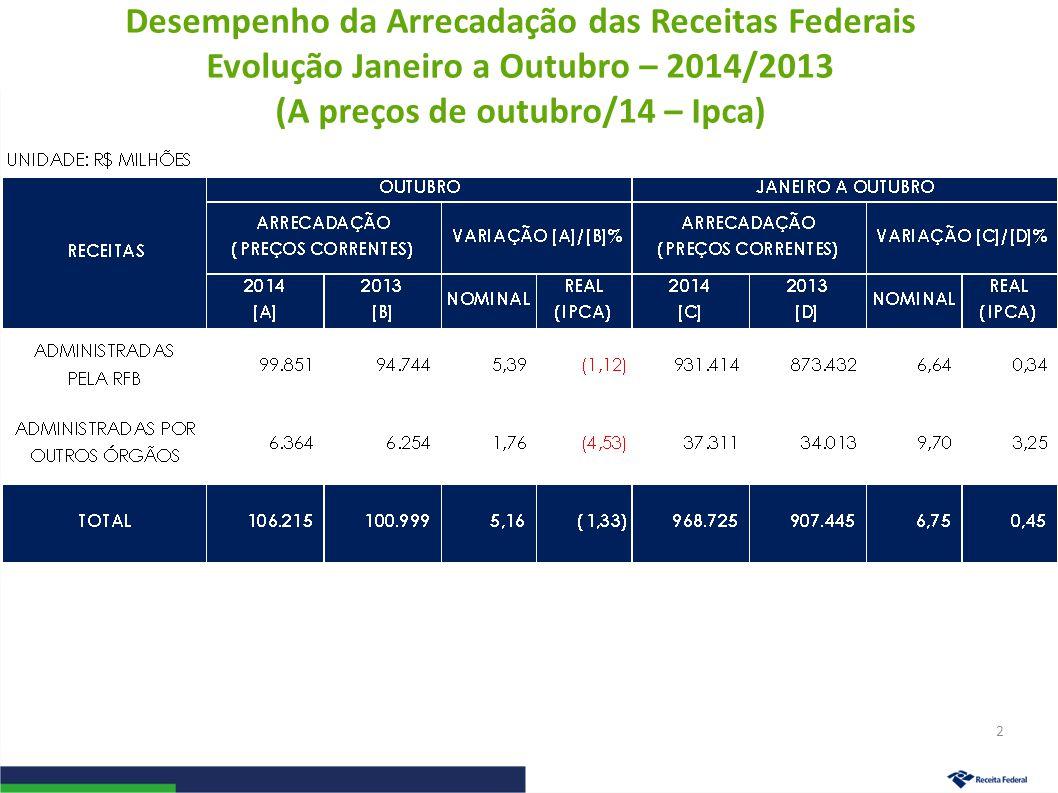 Desempenho da Arrecadação das Receitas Federais Evolução Janeiro a Outubro – 2014/2013 3