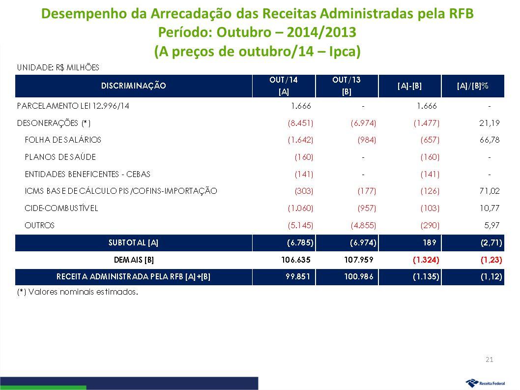 Desempenho da Arrecadação das Receitas Administradas pela RFB Período: Outubro – 2014/2013 (A preços de outubro/14 – Ipca) 21