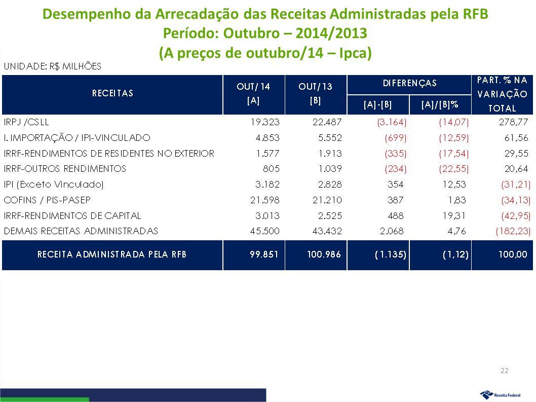 Desempenho da Arrecadação das Receitas Administradas pela RFB Período: Outubro – 2014/2013 (A preços de outubro/14 – Ipca) 22