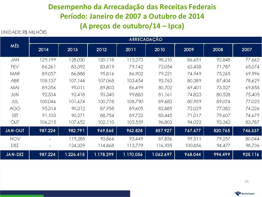 Desempenho da Arrecadação das Receitas Federais Período: Janeiro de 2007 a Outubro de 2014 (A preços de outubro/14 – Ipca) 25