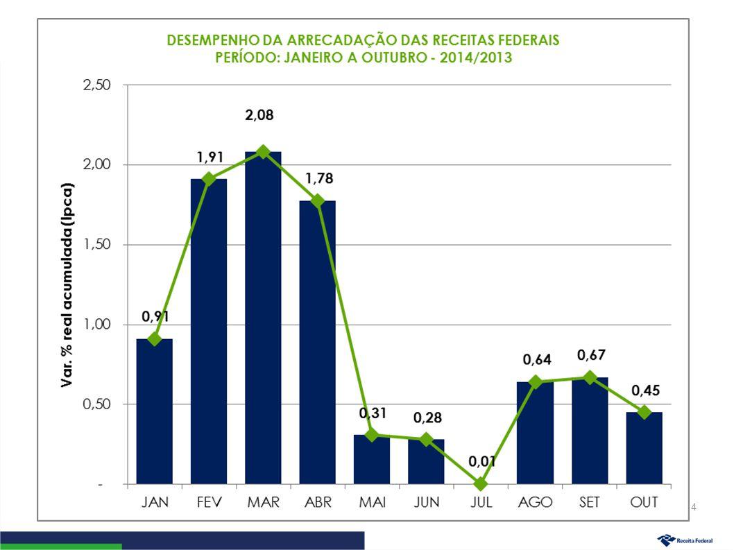 Desempenho da Arrecadação das Receitas Administradas pela RFB Evolução Janeiro a Outubro – 2014/2013 5
