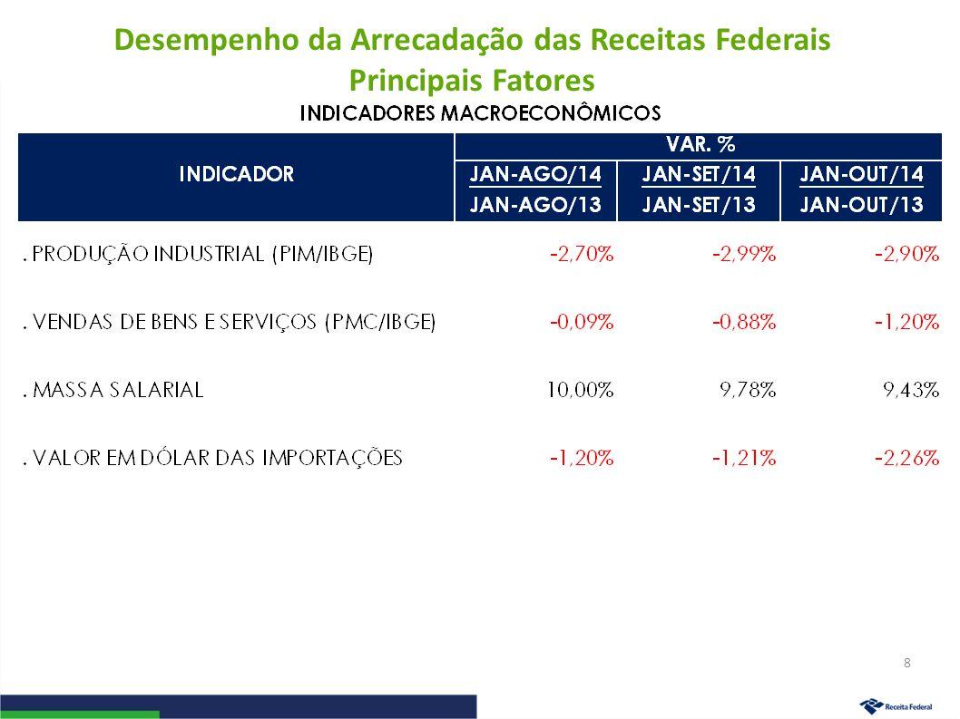 Desempenho da Arrecadação das Receitas Administradas pela RFB Período: Janeiro a Outubro – 2014/2013 (A preços de outubro/14 – Ipca) 9