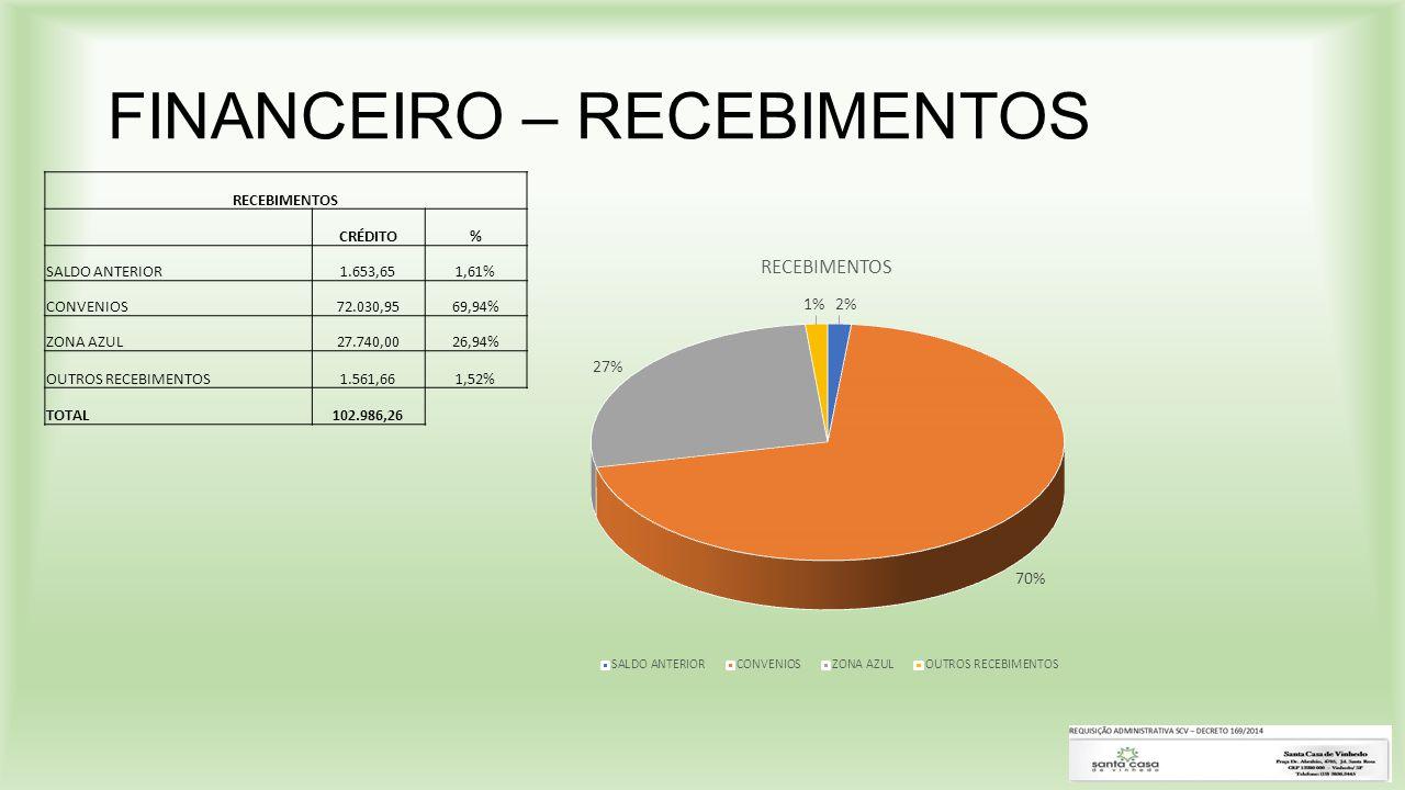 FINANCEIRO – RECEBIMENTOS RECEBIMENTOS CRÉDITO% SALDO ANTERIOR1.653,651,61% CONVENIOS72.030,9569,94% ZONA AZUL27.740,0026,94% OUTROS RECEBIMENTOS1.561