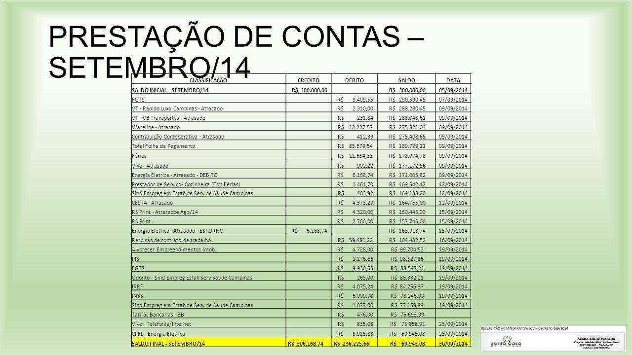PRESTAÇÃO DE CONTAS – SETEMBRO/14 CLASSIFICAÇÃOCREDITODEBITOSALDODATA SALDO INICIAL - SETEMBRO/14 R$ 300.000,00 05/09/2014 FGTS R$ 9.409,55 R$ 290.590