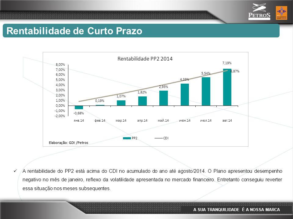 A SUA TRANQUILIDADE É A NOSSA MARCA Rentabilidade de Curto Prazo A rentabilidade do PP2 está acima do CDI no acumulado do ano até agosto/2014. O Plano