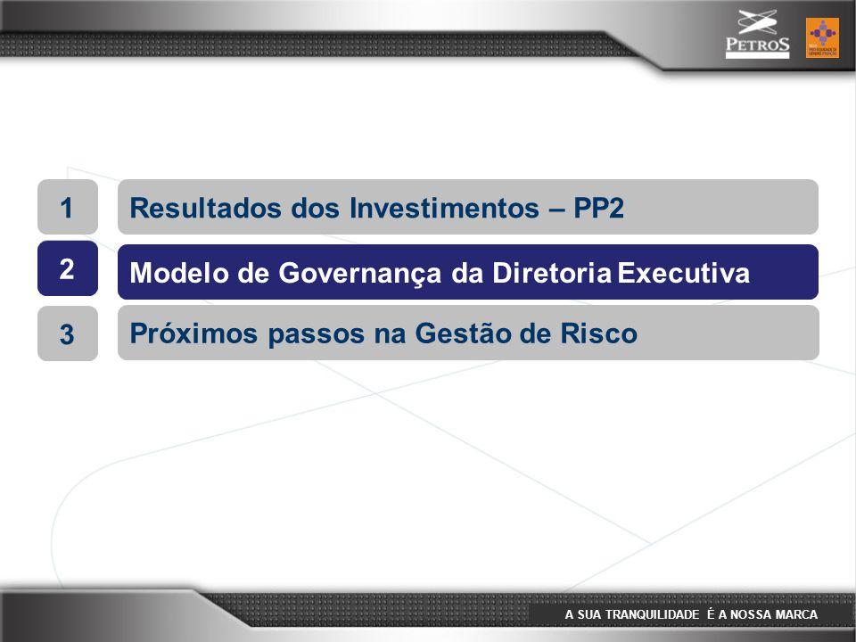 A SUA TRANQUILIDADE É A NOSSA MARCA 1Resultados dos Investimentos – PP2 2 Modelo de Governança da Diretoria Executiva 3 Próximos passos na Gestão de R