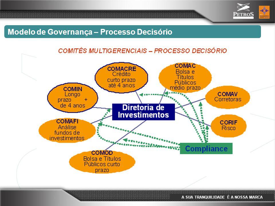 A SUA TRANQUILIDADE É A NOSSA MARCA Modelo de Governança – Processo Decisório