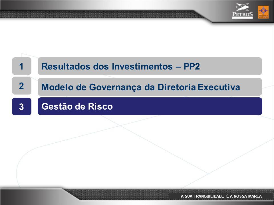 A SUA TRANQUILIDADE É A NOSSA MARCA 1Resultados dos Investimentos – PP2 2 Modelo de Governança da Diretoria Executiva 3 Gestão de Risco 2 Modelo de Go