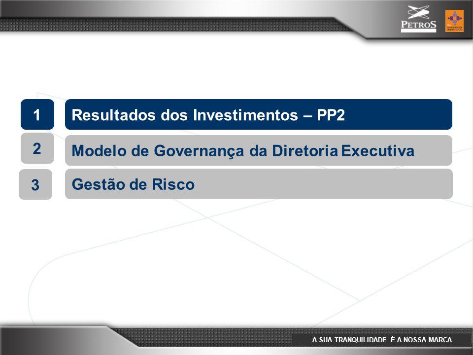 A SUA TRANQUILIDADE É A NOSSA MARCA 1Resultados dos Investimentos – PP2 2 Modelo de Governança da Diretoria Executiva 3 Gestão de Risco