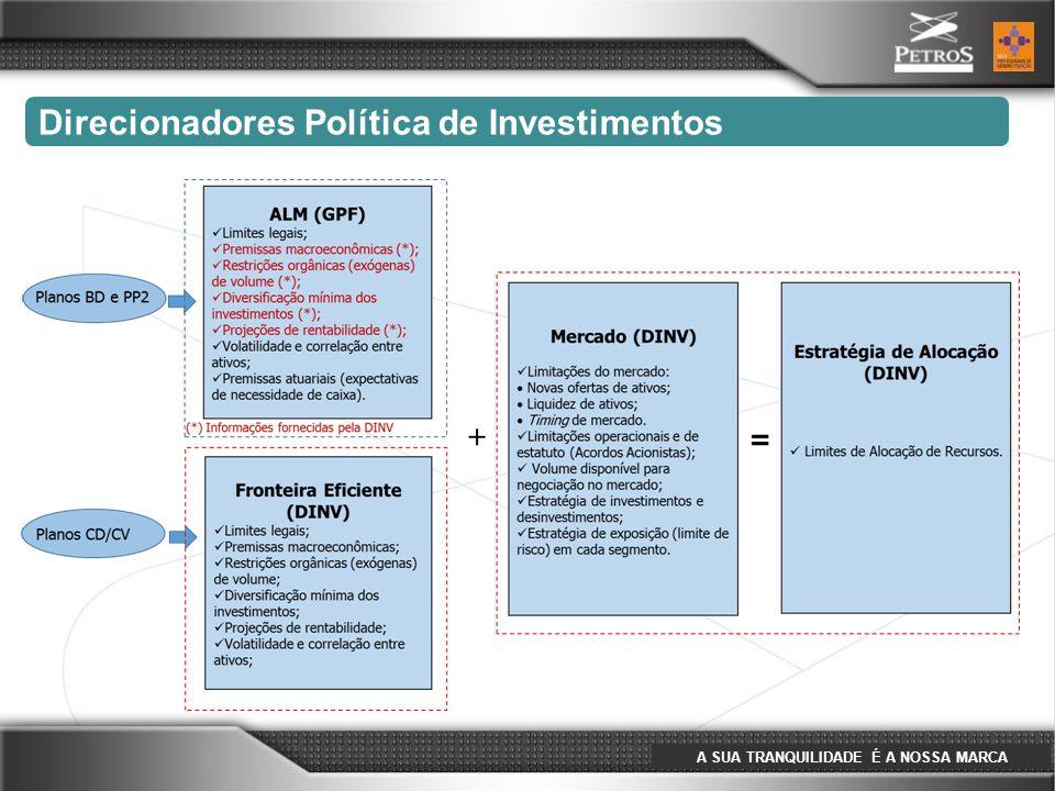 A SUA TRANQUILIDADE É A NOSSA MARCA Na definição das estratégias de alocações dos Planos de Benefícios são utilizadas algumas ferramentas para ajudar definição da melhor opção de alocação; No caso de um Plano de Beneficio Definido e Plano Petros 2, a ferramenta utilizada é o Estudo de ALM que busca alinhar os compromissos atuariais com o fluxo de caixa dos investimentos.