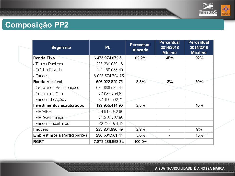 A SUA TRANQUILIDADE É A NOSSA MARCA Composição PP2 O PP2 possui 19,82% dos seus recursos geridos internamente e 80,18% sob gestão terceirizada.