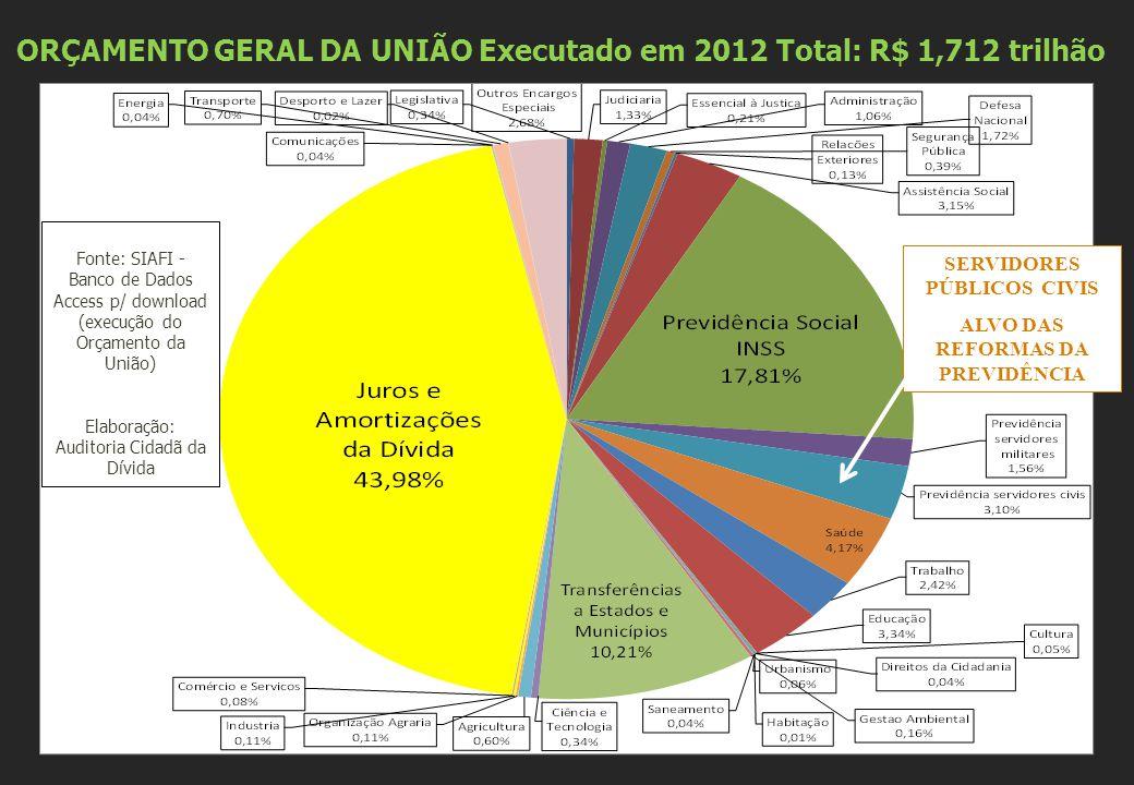 Fonte: SIAFI - Banco de Dados Access p/ download (execução do Orçamento da União) Elaboração: Auditoria Cidadã da Dívida ORÇAMENTO GERAL DA UNIÃO Executado em 2012 Total: R$ 1,712 trilhão SERVIDORES PÚBLICOS CIVIS ALVO DAS REFORMAS DA PREVIDÊNCIA