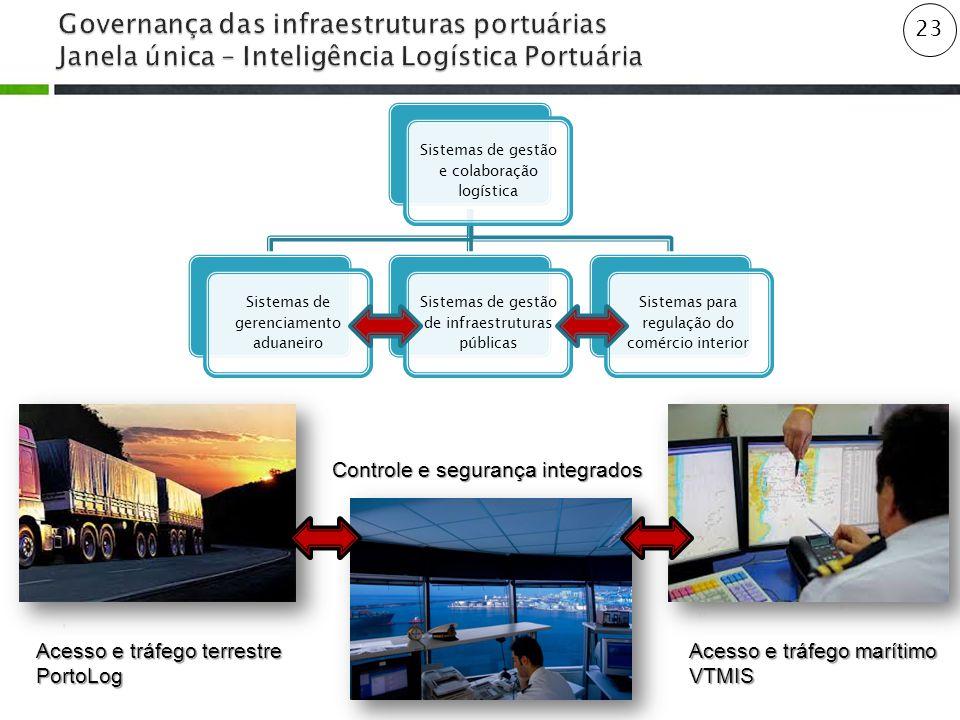23 Sistemas de gestão e colaboração logística Sistemas de gerenciamento aduaneiro Sistemas de gestão de infraestruturas públicas Sistemas para regulação do comércio interior Acesso e tráfego terrestre PortoLog Acesso e tráfego marítimo VTMIS Controle e segurança integrados