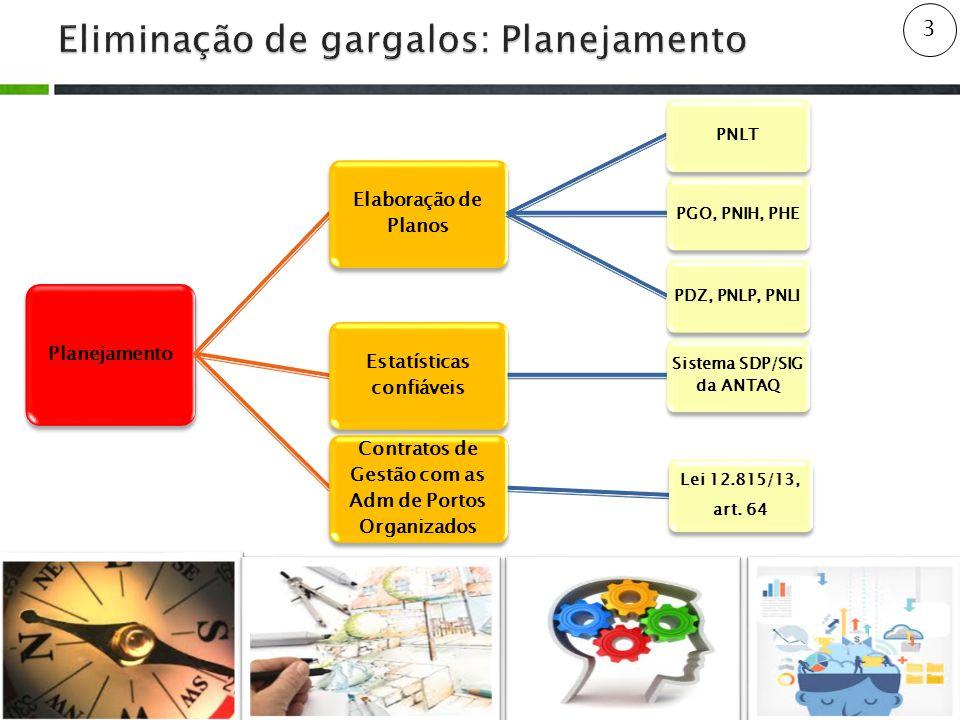 3 Planejamento Elaboração de Planos PNLTPGO, PNIH, PHEPDZ, PNLP, PNLI Estatísticas confiáveis Sistema SDP/SIG da ANTAQ Contratos de Gestão com as Adm de Portos Organizados Lei 12.815/13, art.
