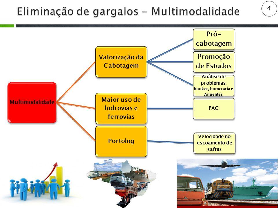 4 Multimodalidade Valorização da Cabotagem Pró- cabotagem Promoção de Estudos Análise de problemas : bunker, burocracia e Anuentes Maior uso de hidrovias e ferrovias PAC Portolog Velocidade no escoamento de safras