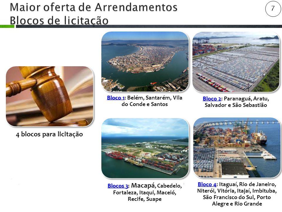 8 59 Anúncios públicos 90 Instalações portuárias envolvidas R$ 18,25BI Investimentos projetados