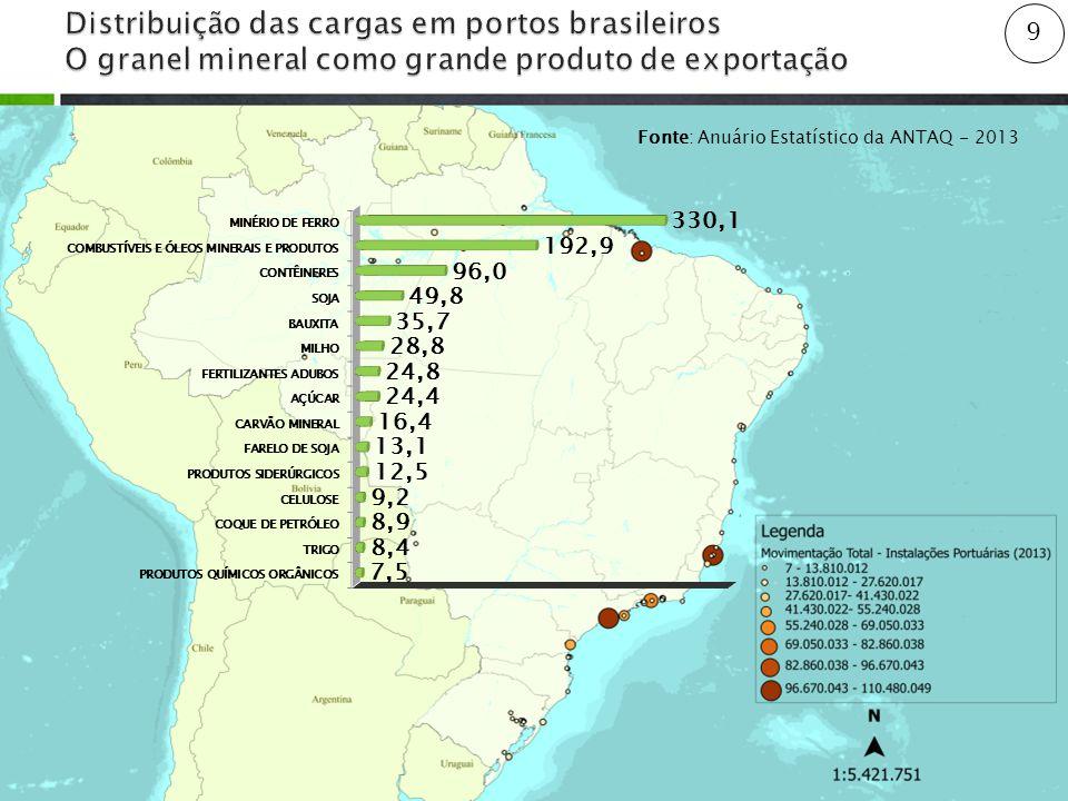 9 Fonte: Anuário Estatístico da ANTAQ - 2013