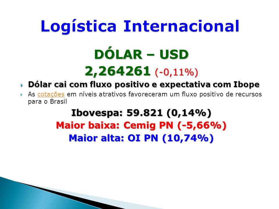 DÓLAR – USD 2,264261 (-0,11%)  Dólar cai com fluxo positivo e expectativa com Ibope  As cotações em níveis atrativos favoreceram um fluxo positivo de recursos para o Brasilcotações Ibovespa: 59.821 (0,14%) Maior baixa: Cemig PN (-5,66%) Maior alta: OI PN (10,74%)