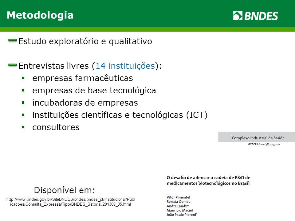 Metodologia Estudo exploratório e qualitativo Entrevistas livres (14 instituições):  empresas farmacêuticas  empresas de base tecnológica  incubado