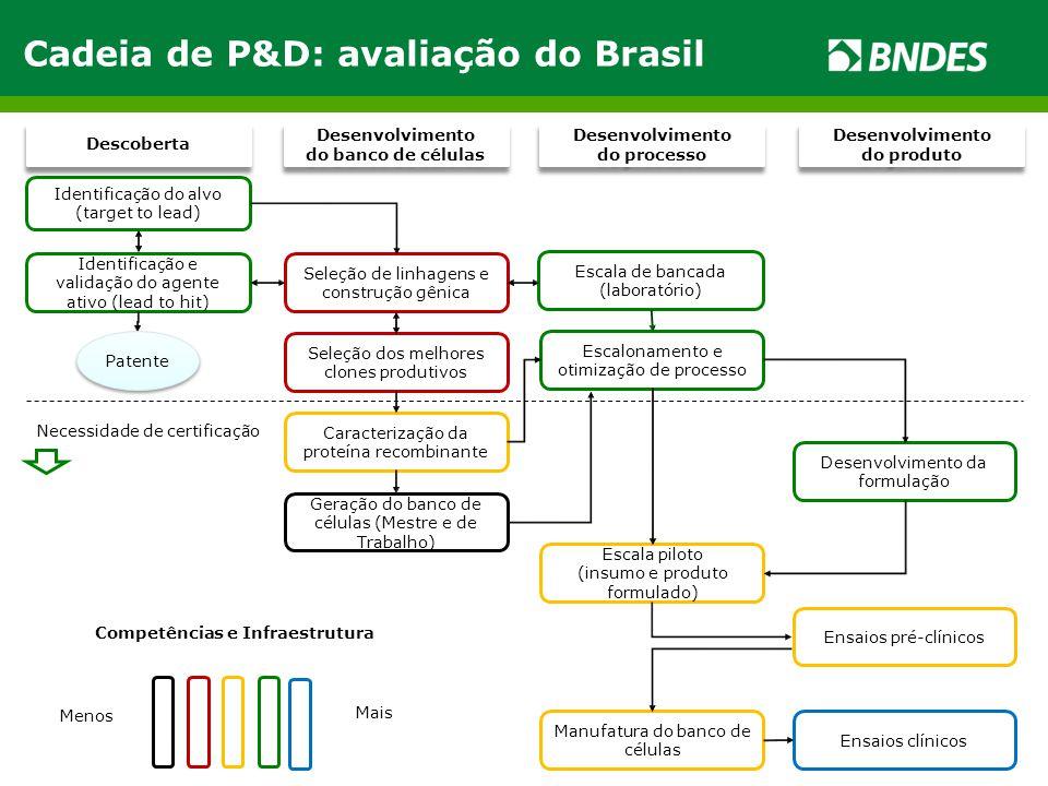 Cadeia de P&D: avaliação do Brasil Necessidade de certificação Descoberta Seleção de linhagens e construção gênica Desenvolvimento do banco de células