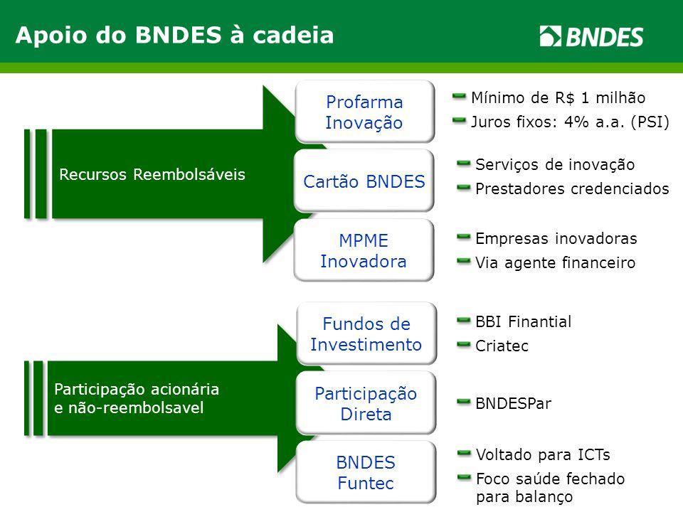 Recursos Reembolsáveis Mínimo de R$ 1 milhão Juros fixos: 4% a.a. (PSI) Serviços de inovação Prestadores credenciados BNDESPar Participação acionária