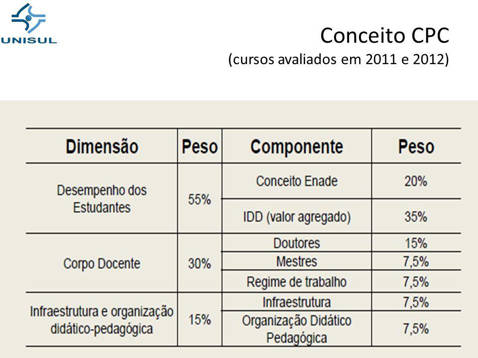 Conceito CPC (cursos avaliados em 2011 e 2012)