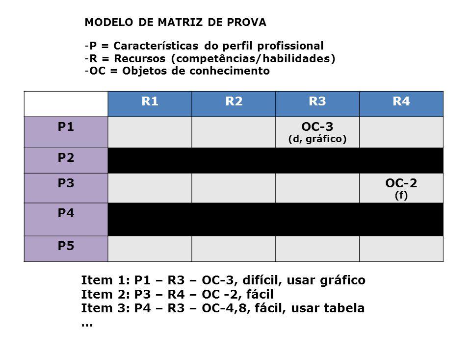 R1R2R3R4 P1OC-3 (d, gráfico) P2 P3OC-2 (f) P4OC-1OC-4,8 (f, tabela) P5 MODELO DE MATRIZ DE PROVA -P = Características do perfil profissional -R = Recursos (competências/habilidades) -OC = Objetos de conhecimento Item 1: P1 – R3 – OC-3, difícil, usar gráfico Item 2: P3 – R4 – OC -2, fácil Item 3: P4 – R3 – OC-4,8, fácil, usar tabela …