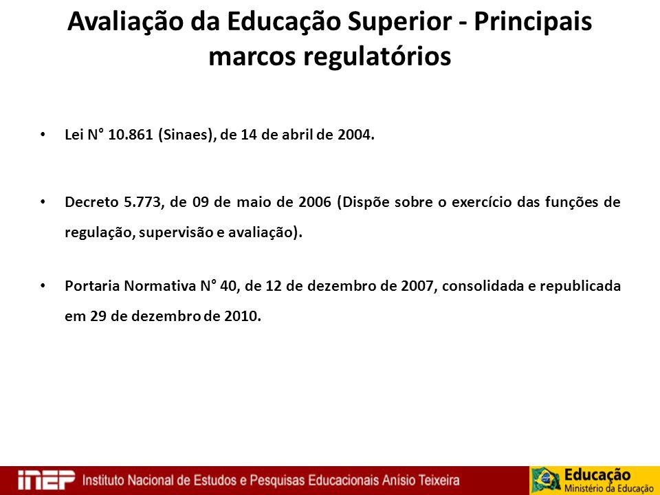 Avaliação da Educação Superior - Principais marcos regulatórios Lei N° 10.861 (Sinaes), de 14 de abril de 2004. Decreto 5.773, de 09 de maio de 2006 (