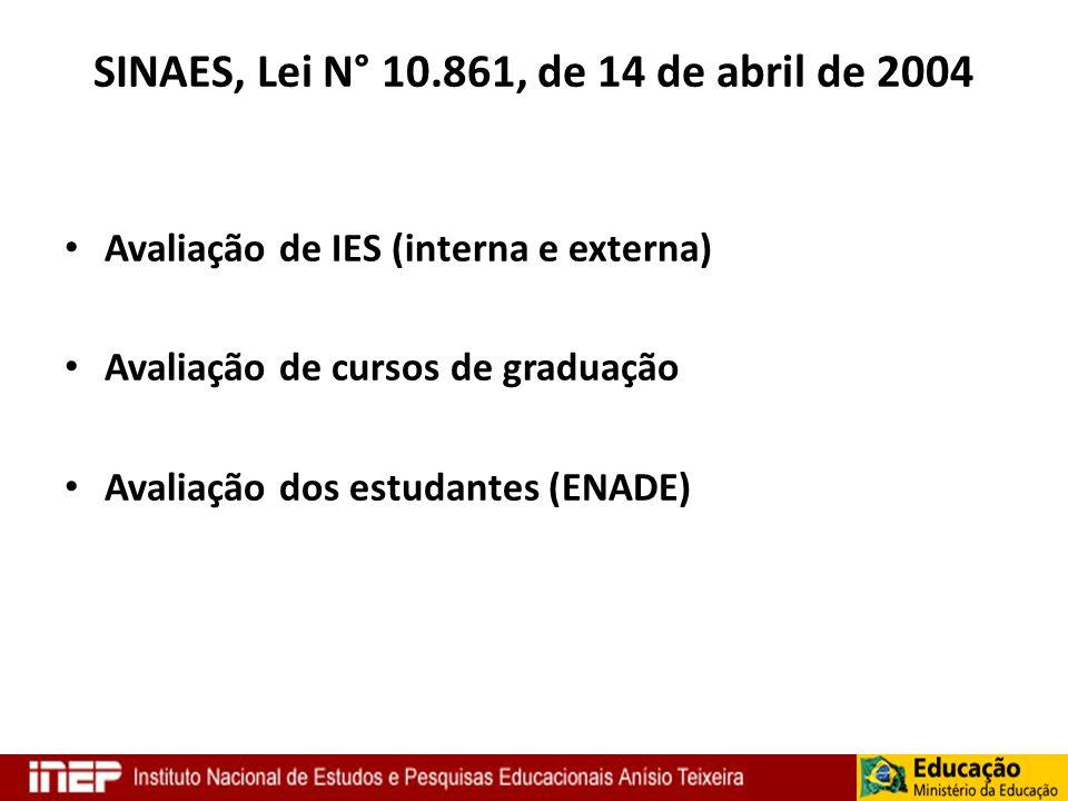 SINAES, Lei N° 10.861, de 14 de abril de 2004 Avaliação de IES (interna e externa) Avaliação de cursos de graduação Avaliação dos estudantes (ENADE)