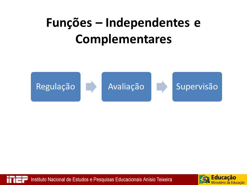 Funções – Independentes e Complementares RegulaçãoAvaliaçãoSupervisão