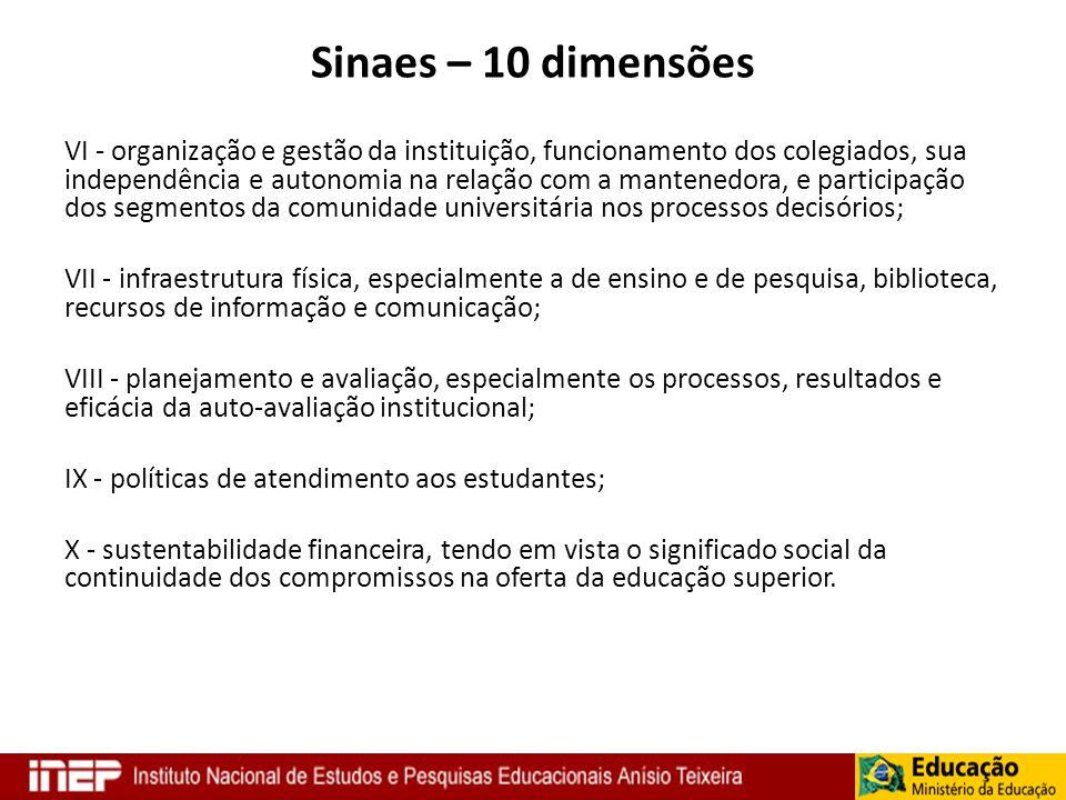 Sinaes – 10 dimensões VI - organização e gestão da instituição, funcionamento dos colegiados, sua independência e autonomia na relação com a mantenedo