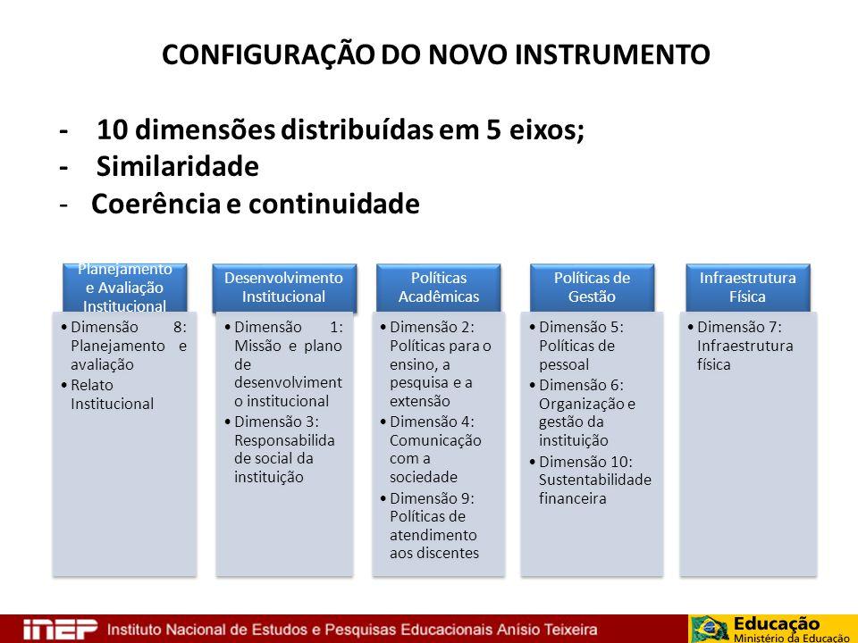 Planejamento e Avaliação Institucional Dimensão 8: Planejamento e avaliação Relato Institucional Desenvolvimento Institucional Dimensão 1: Missão e pl