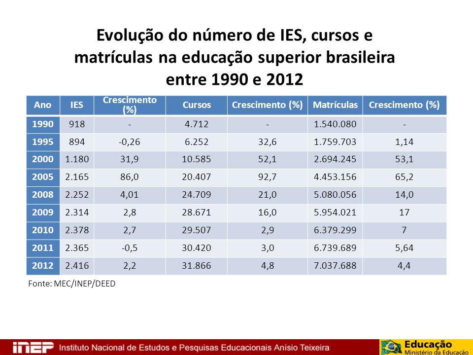 AnoIES Crescimento (%) CursosCrescimento (%)MatrículasCrescimento (%) 1990918-4.712-1.540.080- 1995894-0,266.25232,61.759.7031,14 20001.18031,910.5855