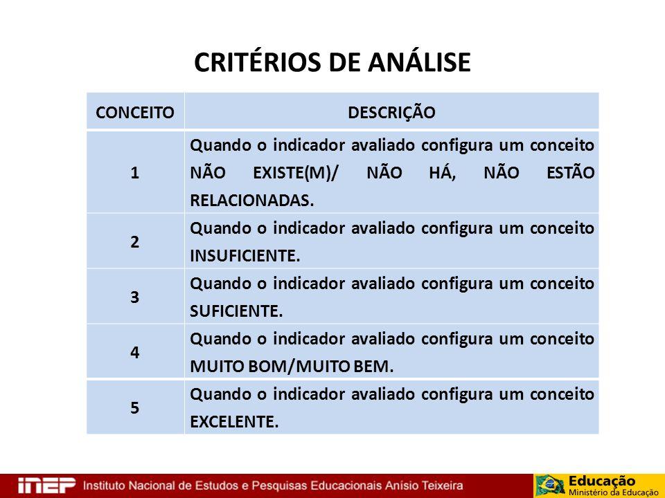 CRITÉRIOS DE ANÁLISE CONCEITODESCRIÇÃO 1 Quando o indicador avaliado configura um conceito NÃO EXISTE(M)/ NÃO HÁ, NÃO ESTÃO RELACIONADAS. 2 Quando o i