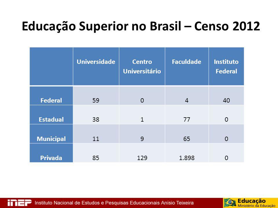 Educação Superior no Brasil – Censo 2012 Universidade Centro Universitário Faculdade Instituto Federal Federal590440 Estadual381770 Municipal119650 Pr