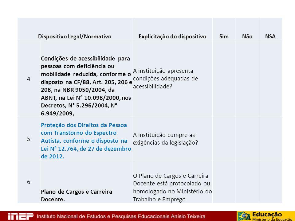 Dispositivo Legal/NormativoExplicitação do dispositivoSimNãoNSA 4 Condições de acessibilidade para pessoas com deficiência ou mobilidade reduzida, con