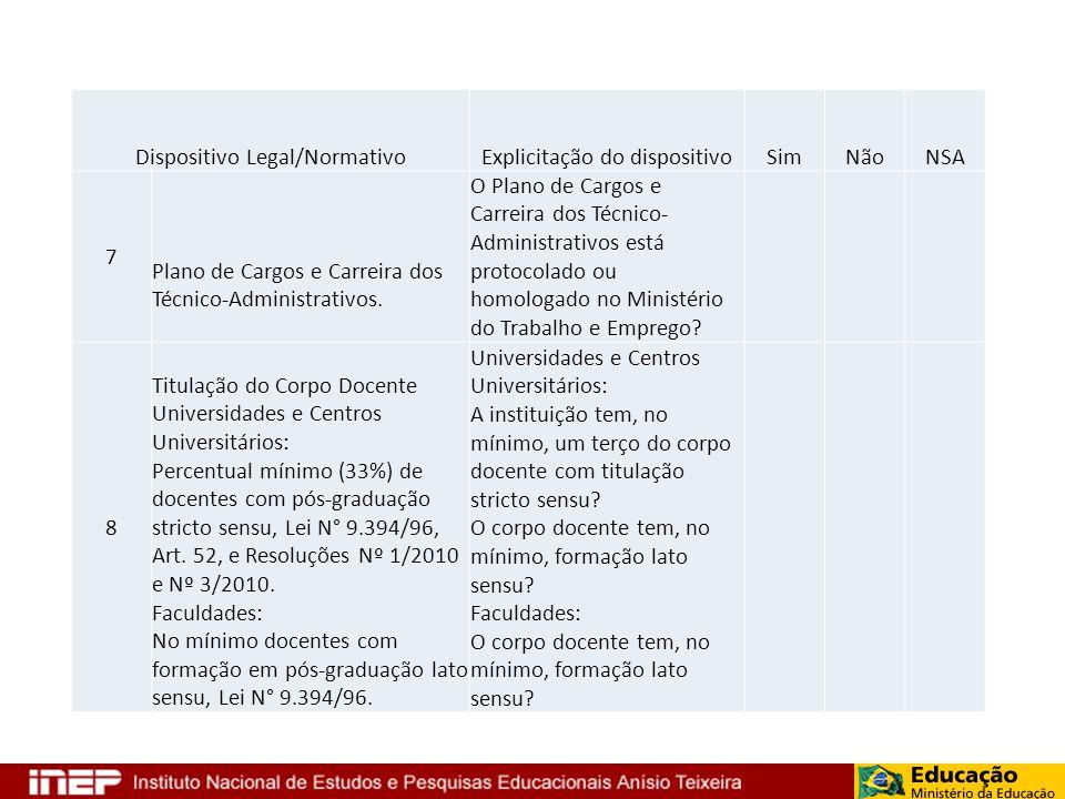 Dispositivo Legal/NormativoExplicitação do dispositivoSimNãoNSA 7 Plano de Cargos e Carreira dos Técnico-Administrativos. O Plano de Cargos e Carreira