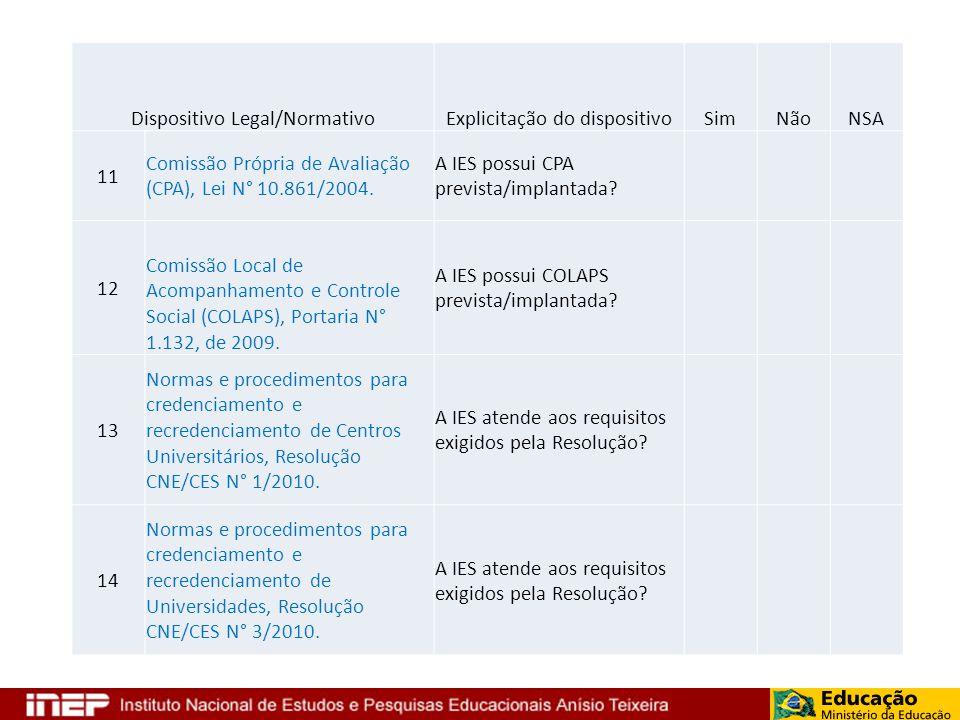 Dispositivo Legal/NormativoExplicitação do dispositivoSimNãoNSA 11 Comissão Própria de Avaliação (CPA), Lei N° 10.861/2004. A IES possui CPA prevista/